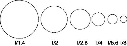 Diagrama apertura de una lente