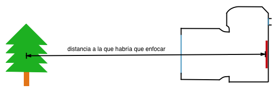 Diagrama de distancia mínima de enfoque