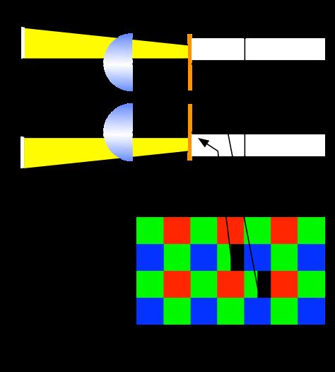 Sistema de Autoenfoque Híbrido