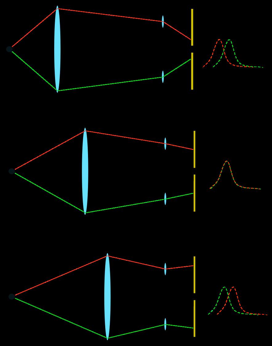 Enfoque por detección de fase