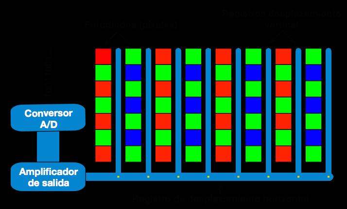 Esquema de un sensor CCD