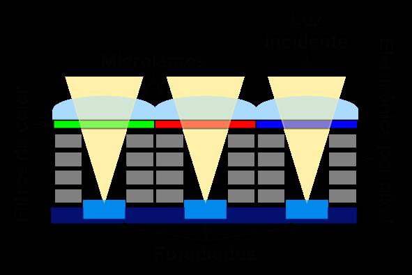 Estructura vertical de un sensor CMOS